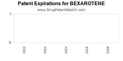 drug patent expirations by year for BEXAROTENE