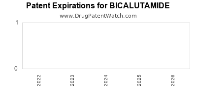 drug patent expirations by year for BICALUTAMIDE