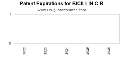Drug patent expirations by year for BICILLIN C-R
