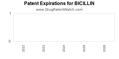 drug patent expirations by year for BICILLIN