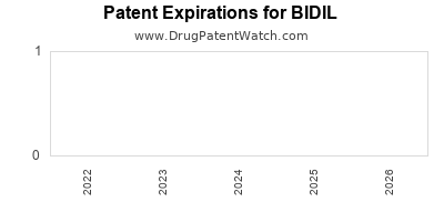 drug patent expirations by year for BIDIL