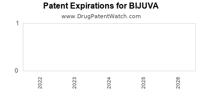 Drug patent expirations by year for BIJUVA