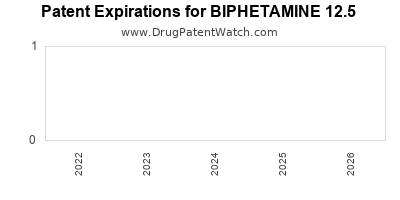 Drug patent expirations by year for BIPHETAMINE 12.5