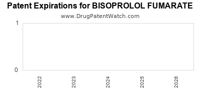 Drug patent expirations by year for BISOPROLOL FUMARATE