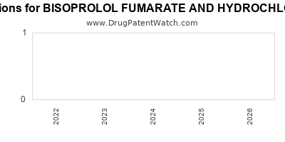 Drug patent expirations by year for BISOPROLOL FUMARATE AND HYDROCHLOROTHIAZIDE