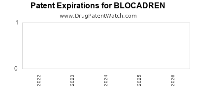 drug patent expirations by year for BLOCADREN