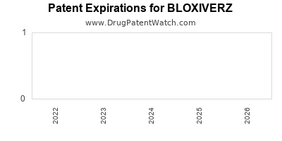 drug patent expirations by year for BLOXIVERZ