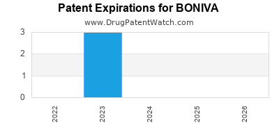 drug patent expirations by year for BONIVA
