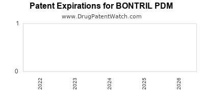 Drug patent expirations by year for BONTRIL PDM