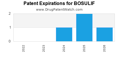 Drug patent expirations by year for BOSULIF
