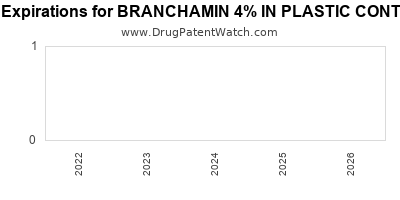Drug patent expirations by year for BRANCHAMIN 4% IN PLASTIC CONTAINER