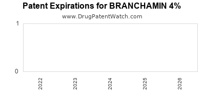 Drug patent expirations by year for BRANCHAMIN 4%