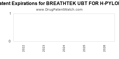 Drug patent expirations by year for BREATHTEK UBT FOR H-PYLORI