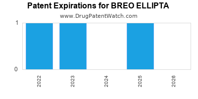 Drug patent expirations by year for BREO ELLIPTA