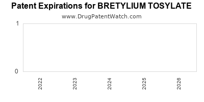 Drug patent expirations by year for BRETYLIUM TOSYLATE
