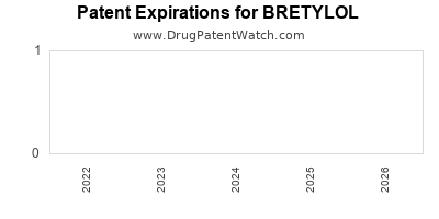 Drug patent expirations by year for BRETYLOL