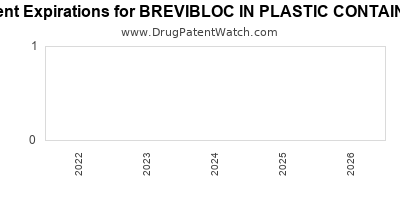 drug patent expirations by year for BREVIBLOC IN PLASTIC CONTAINER