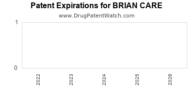 Drug patent expirations by year for BRIAN CARE