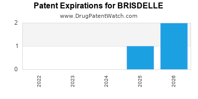 Drug patent expirations by year for BRISDELLE