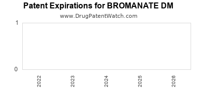 Drug patent expirations by year for BROMANATE DM