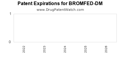 Drug patent expirations by year for BROMFED-DM