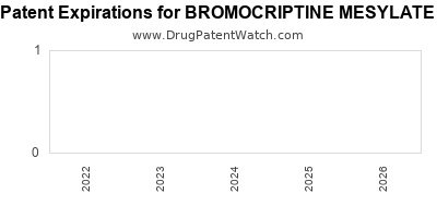 Drug patent expirations by year for BROMOCRIPTINE MESYLATE