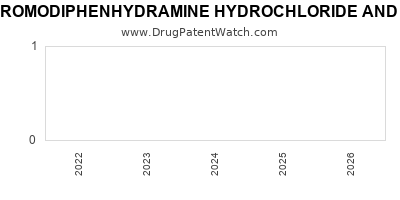 Drug patent expirations by year for BROMODIPHENHYDRAMINE HYDROCHLORIDE AND CODEINE PHOSPHATE