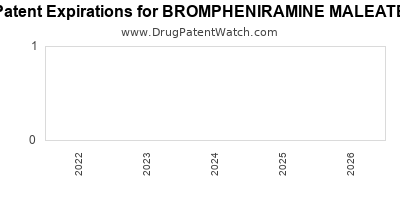 drug patent expirations by year for BROMPHENIRAMINE MALEATE