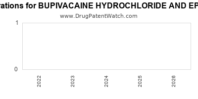 Drug patent expirations by year for BUPIVACAINE HYDROCHLORIDE AND EPINEPHRINE