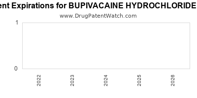 drug patent expirations by year for BUPIVACAINE HYDROCHLORIDE KIT