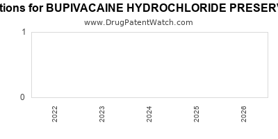 drug patent expirations by year for BUPIVACAINE HYDROCHLORIDE PRESERVATIVE FREE