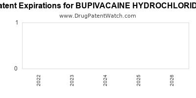 drug patent expirations by year for BUPIVACAINE HYDROCHLORIDE