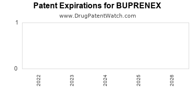 Drug patent expirations by year for BUPRENEX
