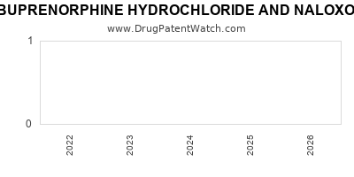 Drug patent expirations by year for BUPRENORPHINE HYDROCHLORIDE AND NALOXONE HYDROCHLORIDE