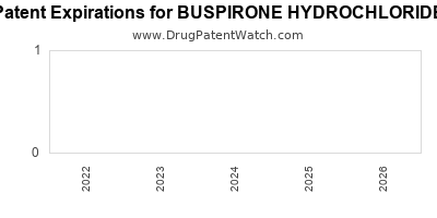 Drug patent expirations by year for BUSPIRONE HYDROCHLORIDE