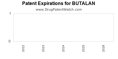 Drug patent expirations by year for BUTALAN