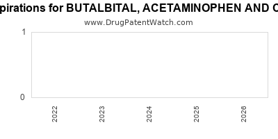 drug patent expirations by year for BUTALBITAL, ACETAMINOPHEN AND CAFFEINE