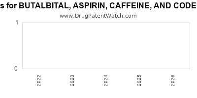 drug patent expirations by year for BUTALBITAL, ASPIRIN, CAFFEINE, AND CODEINE PHOSPHATE