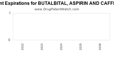 drug patent expirations by year for BUTALBITAL, ASPIRIN AND CAFFEINE