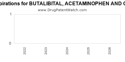 drug patent expirations by year for BUTALIBITAL, ACETAMINOPHEN AND CAFFEINE