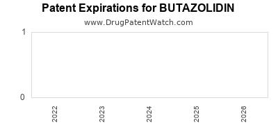 drug patent expirations by year for BUTAZOLIDIN
