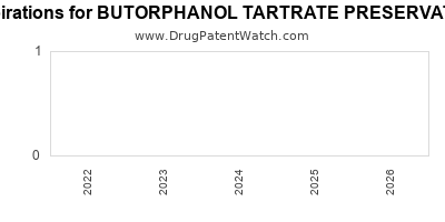 drug patent expirations by year for BUTORPHANOL TARTRATE PRESERVATIVE FREE