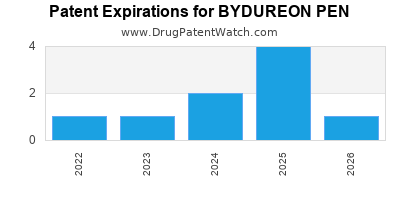 drug patent expirations by year for BYDUREON PEN