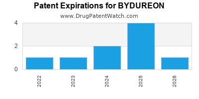 Drug patent expirations by year for BYDUREON