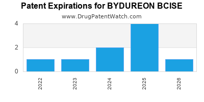 Drug patent expirations by year for BYDUREON BCISE