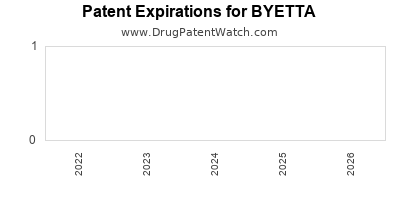 Drug patent expirations by year for BYETTA