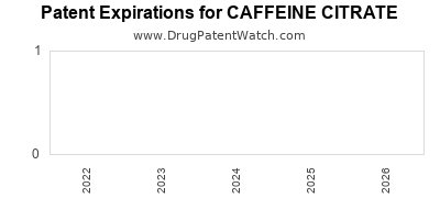 Drug patent expirations by year for CAFFEINE CITRATE