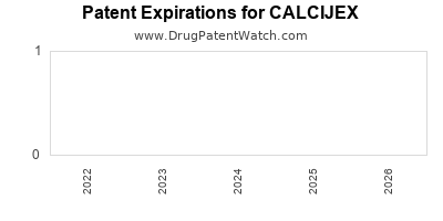 drug patent expirations by year for CALCIJEX