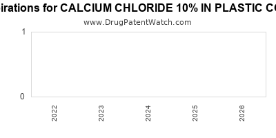 Drug patent expirations by year for CALCIUM CHLORIDE 10% IN PLASTIC CONTAINER