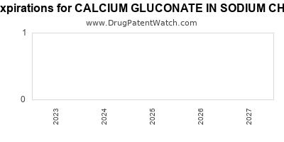New patent for Hq Spclt drug CALCIUM GLUCONATE IN SODIUM CHLORIDE
